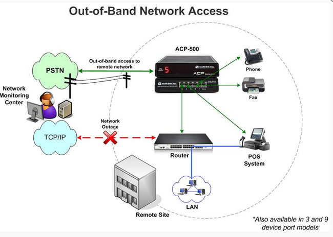 The Multi-Link ACP-500 Provides Secure Out-of-Band Access