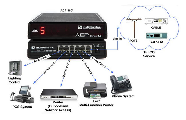 ACP-500 | Out-of-Band Network Switch